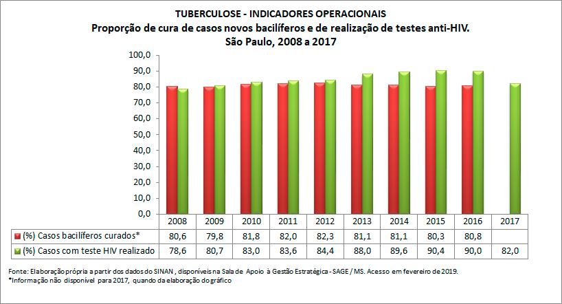 TUBERCULOSE - Indicadores Operacionais
